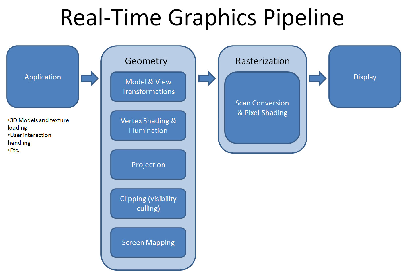 An Overview of a Graphic Artist