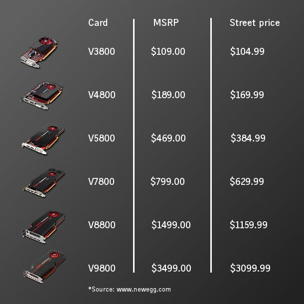 Pricing (as of 6 December 2010)