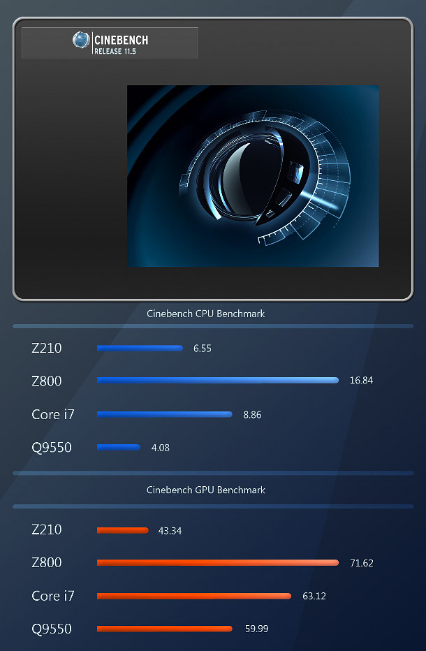120312 hp cinebench bm cg channel for Hp bm
