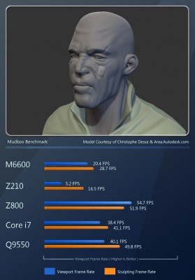 120820_Dell_Mudbox_Bust_M6600