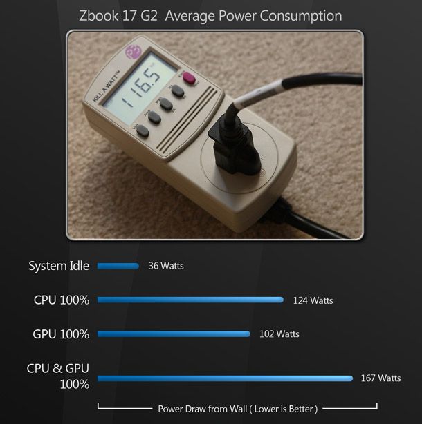 151028_ZB17_PowerConsumption_Final